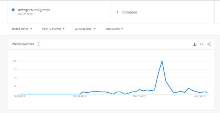 Example of trending keyword