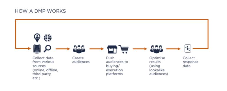 How does a data management platform work