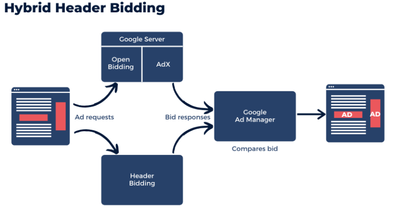 hybrid header bidding
