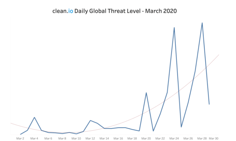 Clean.io chart on increasing malvertising amidst COVID-19