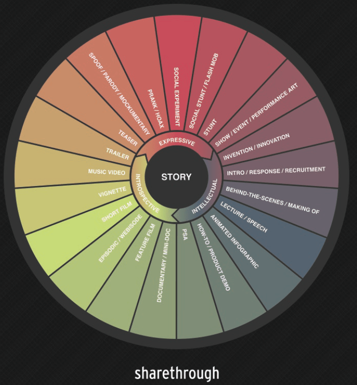 sharethrough_content_wheel.png