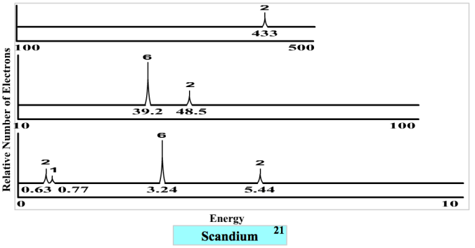 PES plot for Sc sourced from www.chem.arizona.edu/chemt/Flash/photoelectron.html