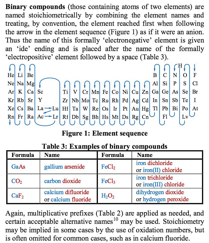 iupac nomenclature brief guide inorganic