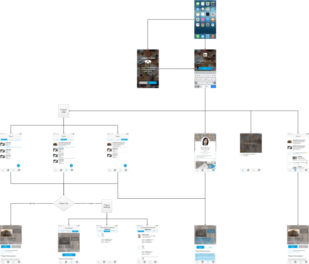 LinkedIn Projects - Site Map