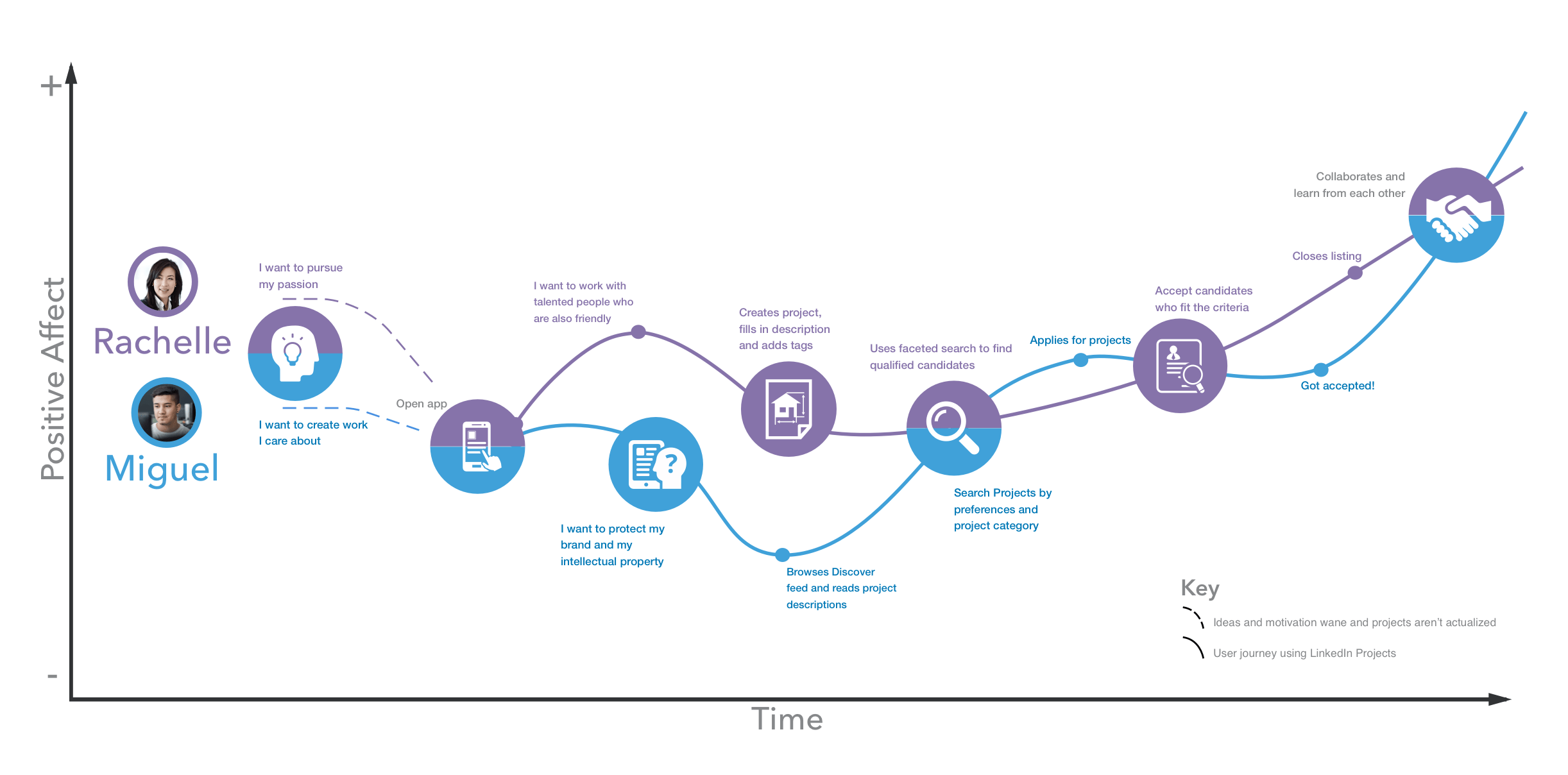 LinkedIn Projects - Journey Map