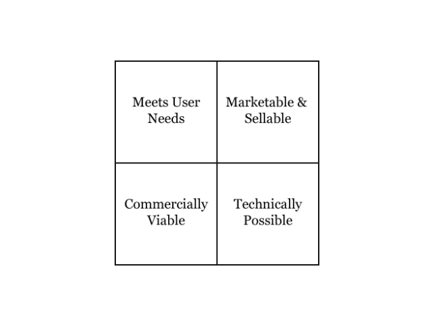 Tim Cowan - Product viability matrix