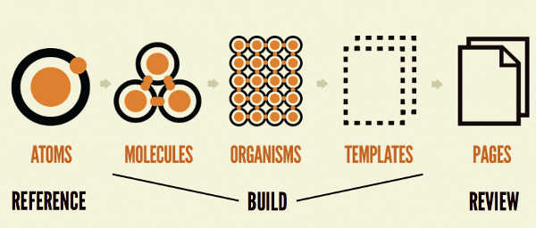 The Atomic Web Design model mapped to design, build and review stages
