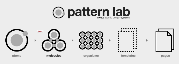 The Atomic Design model from Pattern Lab
