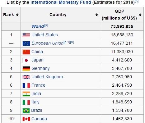 Top Economies