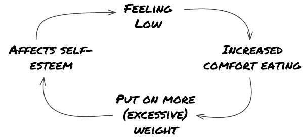 A feedback loop. Feeling low leads to increased comfort eating.  This leads to gaining weight. This leads to lower self esteem.  This, in turn leads to increased comfort eating. And so the cycle continues.