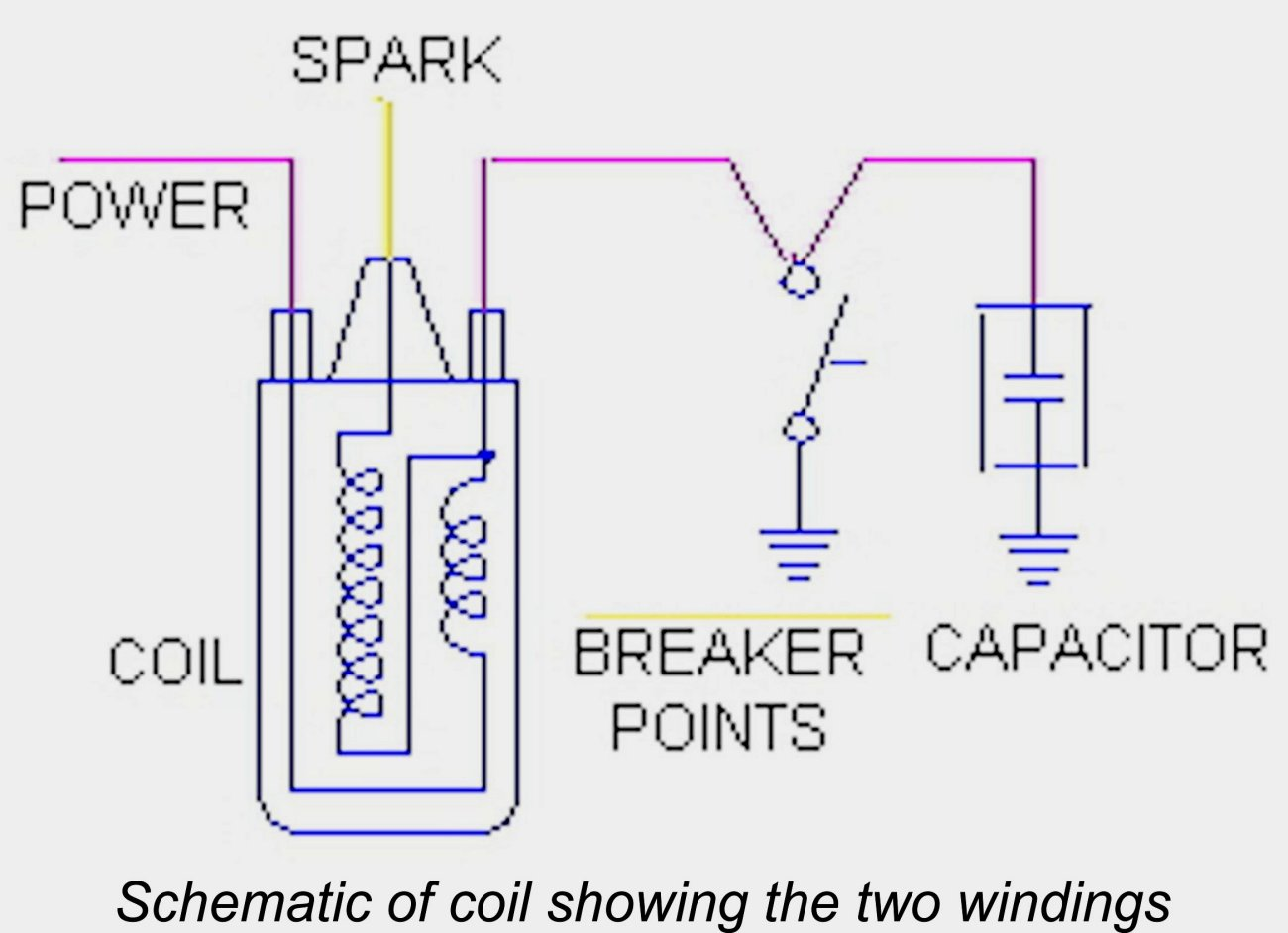 hight resolution of an ignition coil as shown schematically at the left will typically have three connections a high tension connection which supplies the 20 000 volts to the