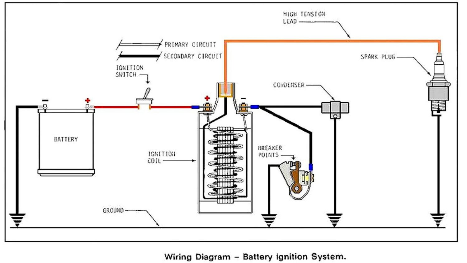 hight resolution of let s take a walk through one complete cycle using the following diagram of a classic battery and coil system as our road map remember that ground is