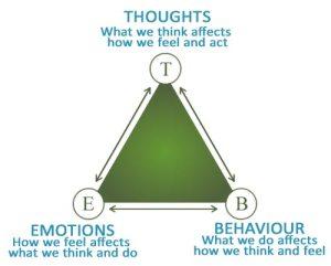 Thoughts, Feelings, Behaviors