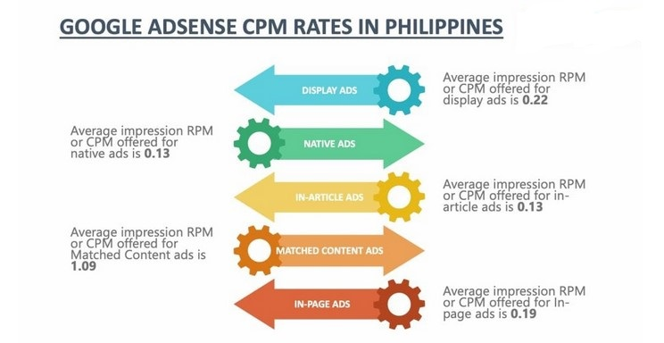 cpm rate in philippines