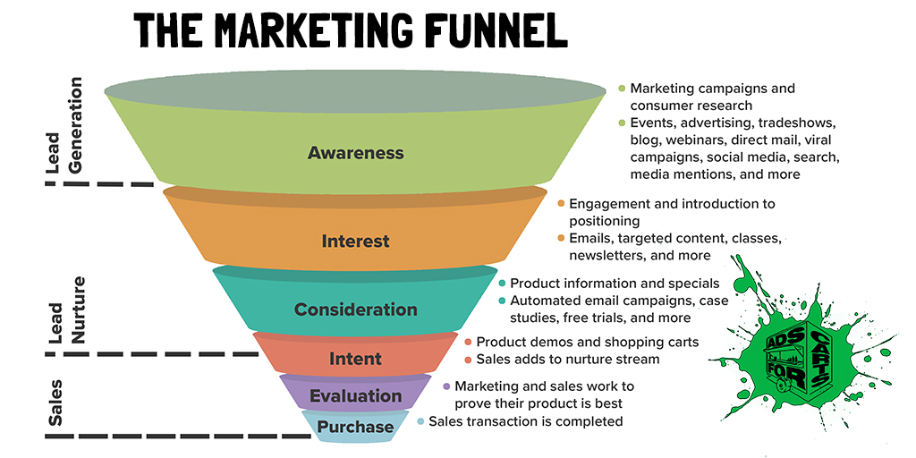 Marketing-Funnel-Model-Ads-For-Carts
