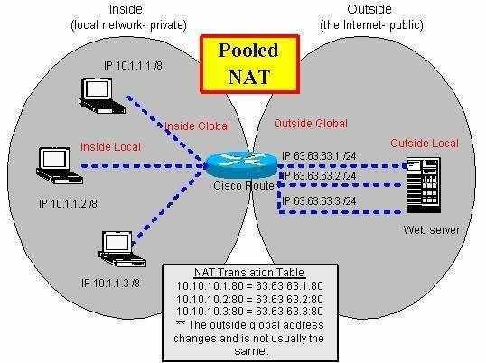 ¿Que es Port Address Translation o PAT? Ejemplos 3