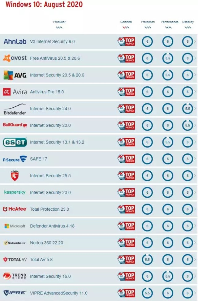mejores antivirus windows 10