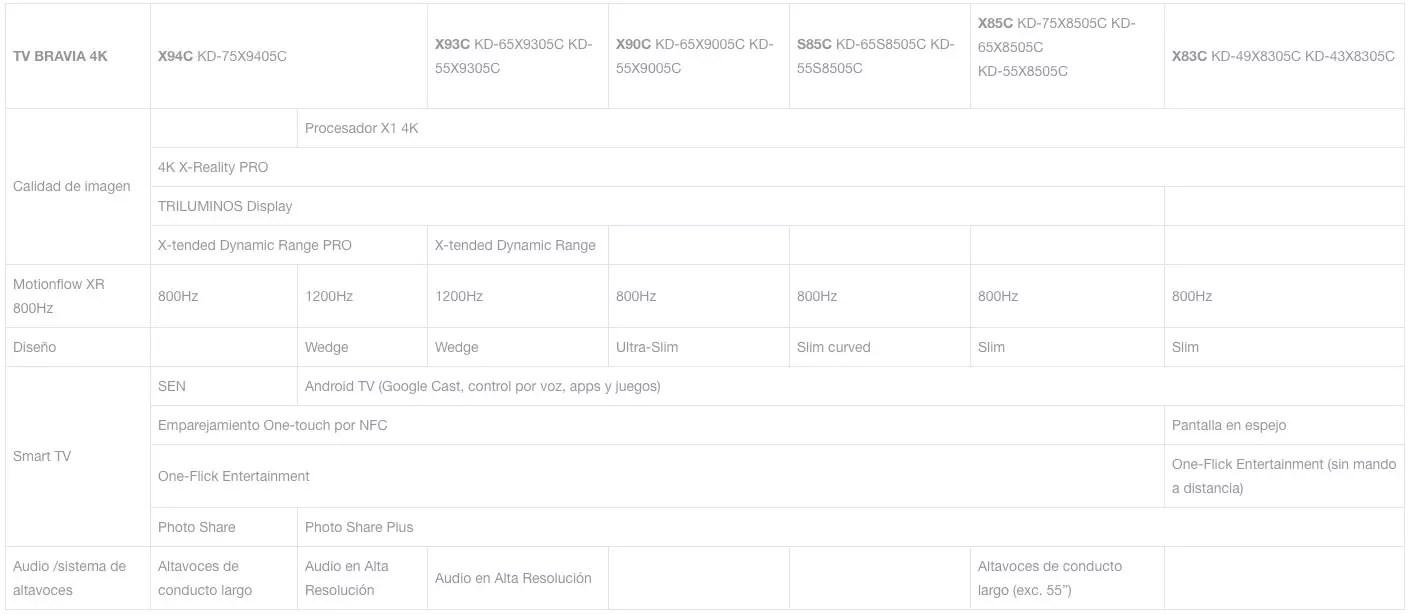 Sony Bravia 2015: Android, 4K y diseño ultra fino