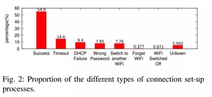 conexiones-wifi-errores