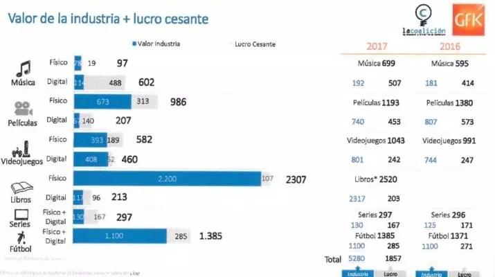 lucro cesante 2017 españa