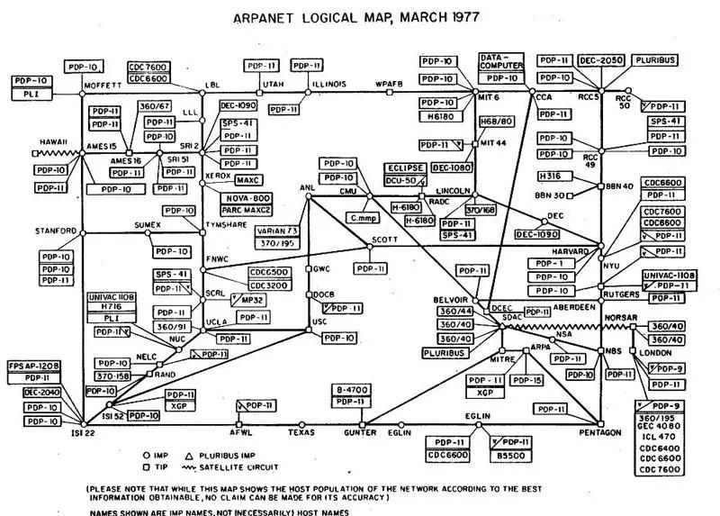 Mapa de dispositivos conectados a ARPAnet