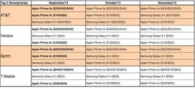 ventas iphone 5c EEUU