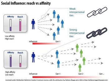 graph showing peoples reach and influence