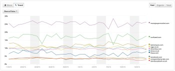 graph showing lots of trends