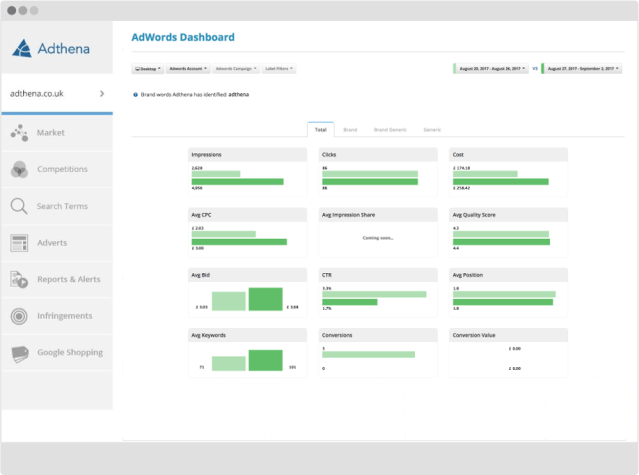 Adwords Value Tracking Dashboard