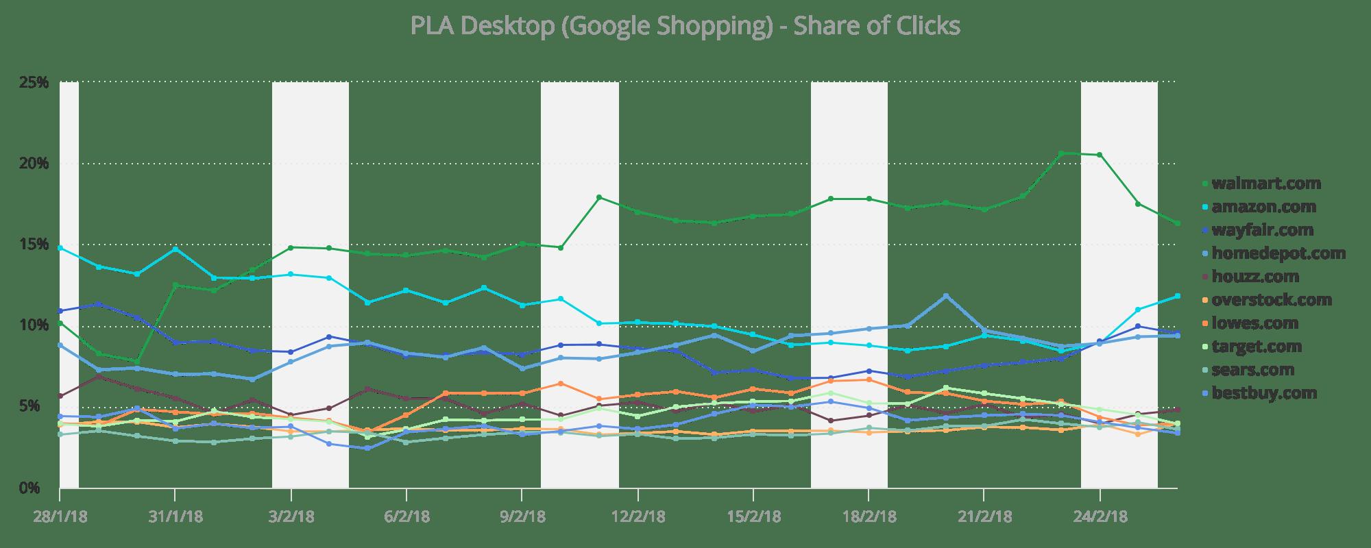 Google Shopping - Desktop - US Retail - Home & Garden