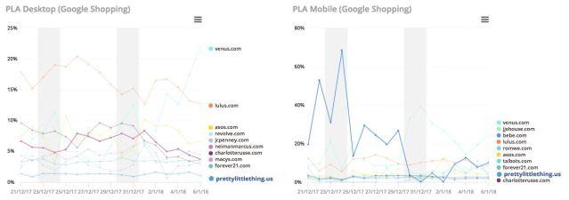 Pretty Little Thing - Desktop vs Mobile