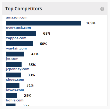 top-competitors-sears