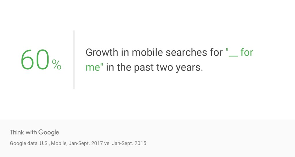 for me searches increase