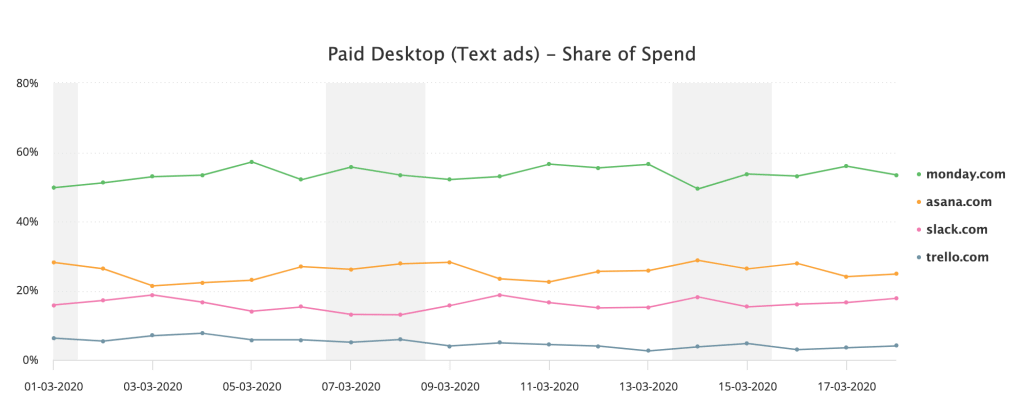 project management tool share of spend