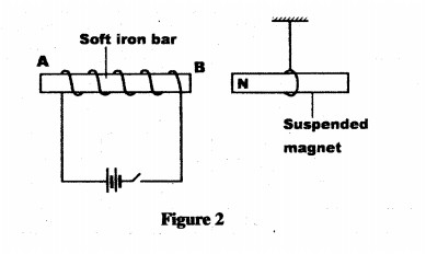 Physics - soft iron bar AB placed in a coil