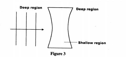 Physics behind straight waves