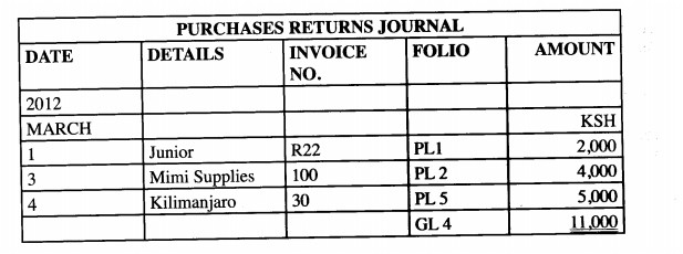 Purchases Returns Journal in KCSE 2015