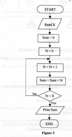 (i) Determine the output from the flowchart if: