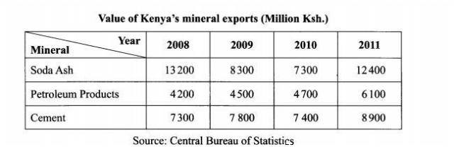Kenya's mineral exports from 2008 to 2014