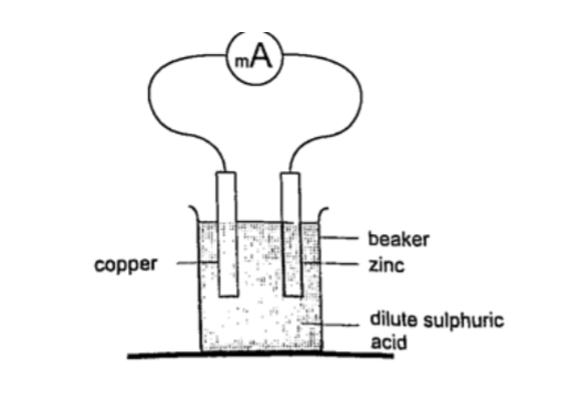 (i) State the observations made during electrolysis. (1 1