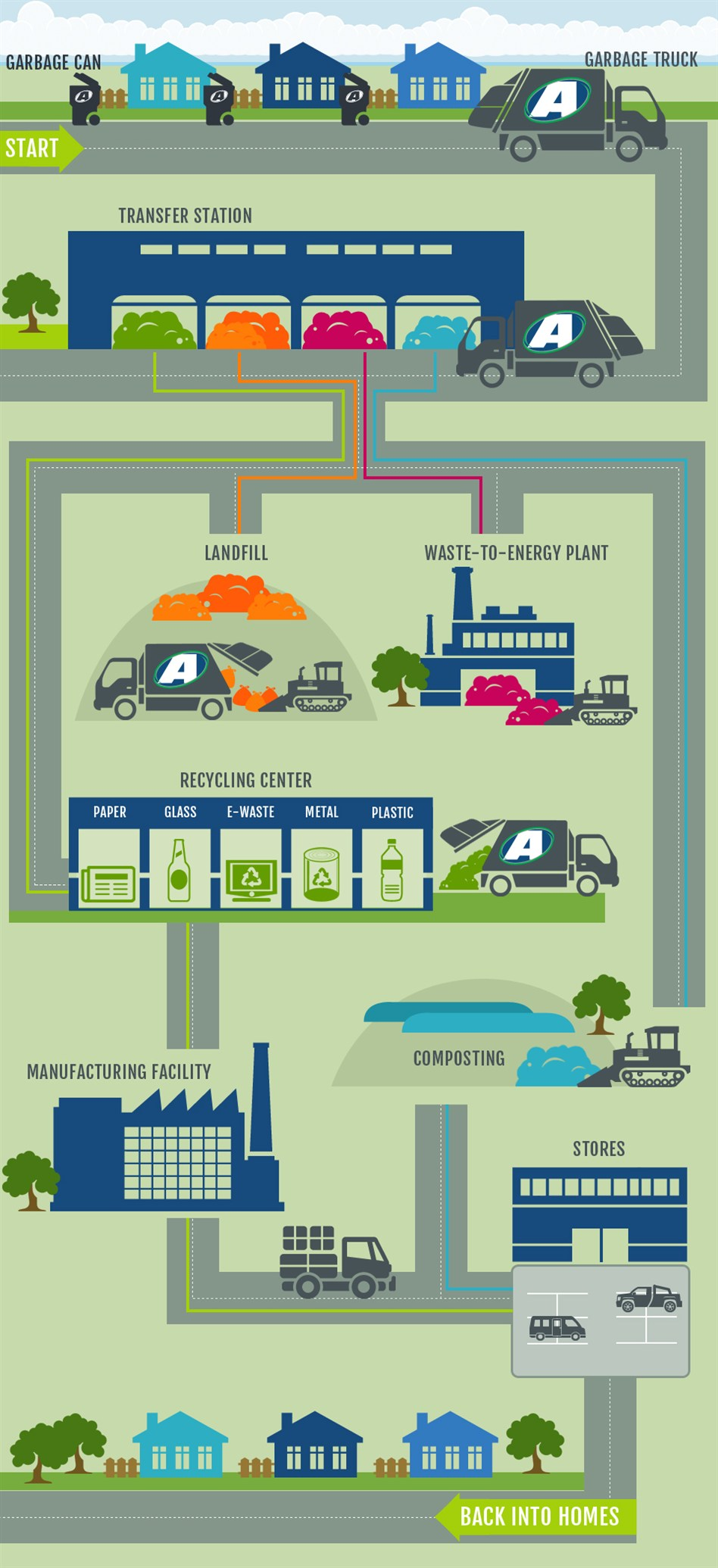 hight resolution of life cycle of trash diagram