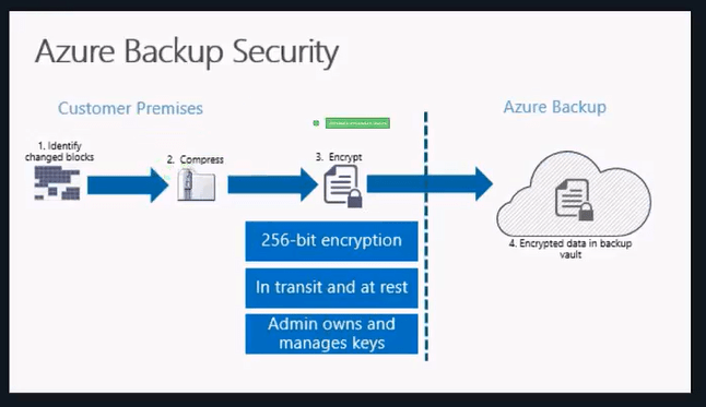 azure_bakcup_security