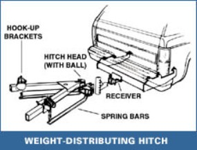 Trailer Hitches  All Makes and Models We Install and Repair
