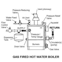 Crown Steam Boiler Wiring Diagram 2001 Saturn Sc2 Awarded Gas Safe Pressure Drops On Repairs City Of London Ec3 Clerkenwell,farringdon,old ...