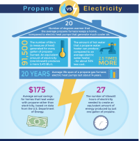 Propane Vs Electric in Tennessee and Kentucky