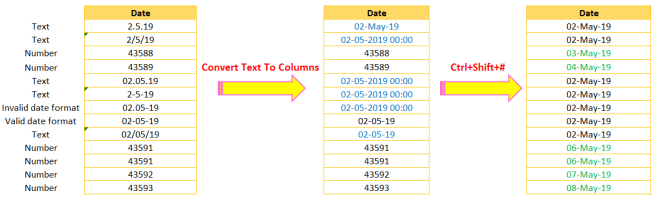 Format Dates into a Valid Excel Date Format Using Text to Columns-1