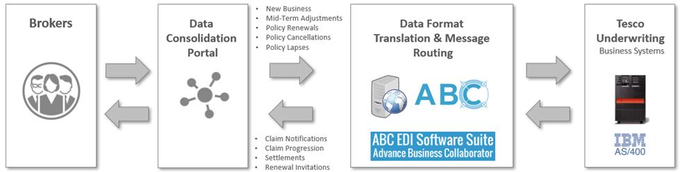 ABC platform diagram - EDI for IBM iSeries