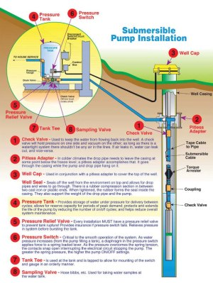 Advance Pump and Filter | Water Filtration Systems | Well
