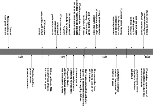 Advances in Pediatric Pharmacology, Therapeutics, and