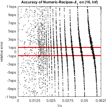 Accuracy of Bessel Functions in MATLAB